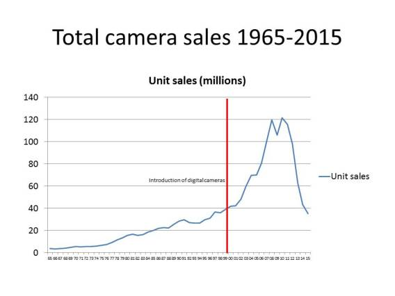 total-camera-sales-1965-onward
